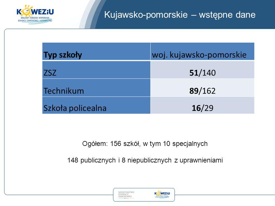 Kujawsko-pomorskie – wstępne dane Typ szkoływoj. kujawsko-pomorskie ZSZ51/140 Technikum89/162 Szkoła policealna16/29 Ogółem: 156 szkół, w tym 10 specj