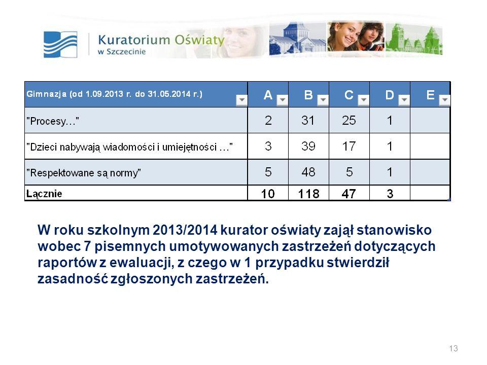 13 W roku szkolnym 2013/2014 kurator oświaty zajął stanowisko wobec 7 pisemnych umotywowanych zastrzeżeń dotyczących raportów z ewaluacji, z czego w 1 przypadku stwierdził zasadność zgłoszonych zastrzeżeń.