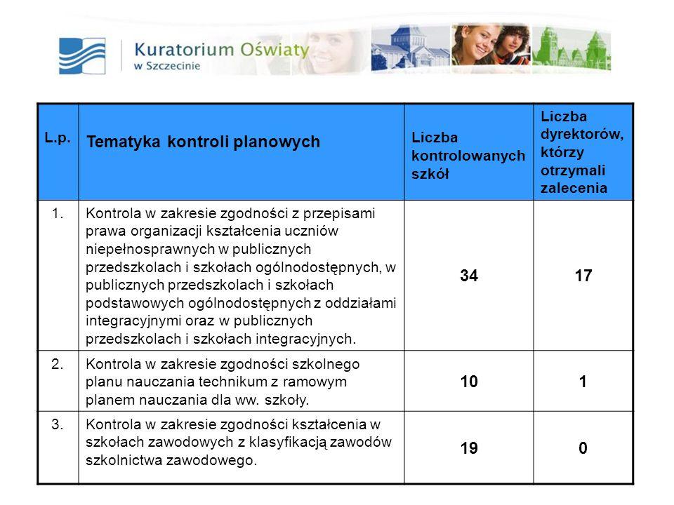 17 L.p. Tematyka kontroli planowych Liczba kontrolowanych szkół Liczba dyrektorów, którzy otrzymali zalecenia 1.Kontrola w zakresie zgodności z przepi