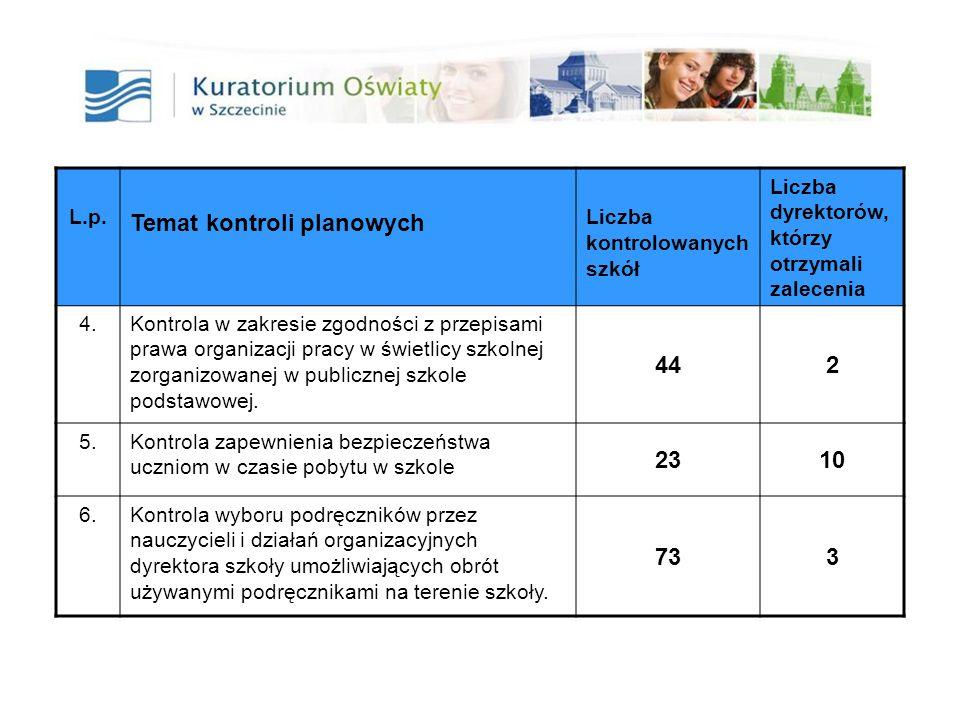 18 L.p. Temat kontroli planowych Liczba kontrolowanych szkół Liczba dyrektorów, którzy otrzymali zalecenia 4.Kontrola w zakresie zgodności z przepisam
