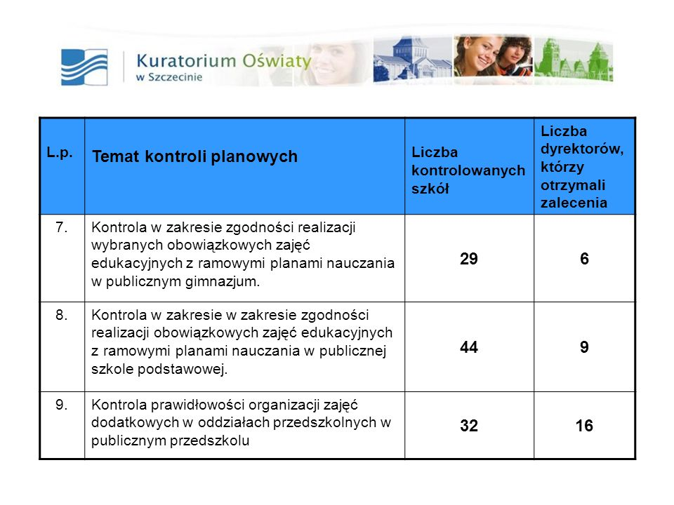 19 L.p. Temat kontroli planowych Liczba kontrolowanych szkół Liczba dyrektorów, którzy otrzymali zalecenia 7.Kontrola w zakresie zgodności realizacji