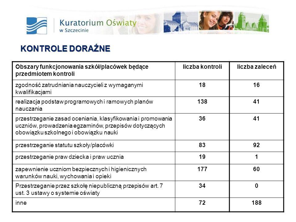 KONTROLE DORAŹNE Obszary funkcjonowania szkół/placówek będące przedmiotem kontroli liczba kontroli liczba zaleceń zgodność zatrudniania nauczycieli z