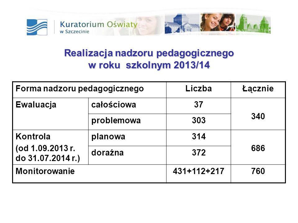 Realizacja nadzoru pedagogicznego w roku szkolnym 2013/14 Forma nadzoru pedagogicznegoLiczbaŁącznie Ewaluacjacałościowa37 340 problemowa303 Kontrola (