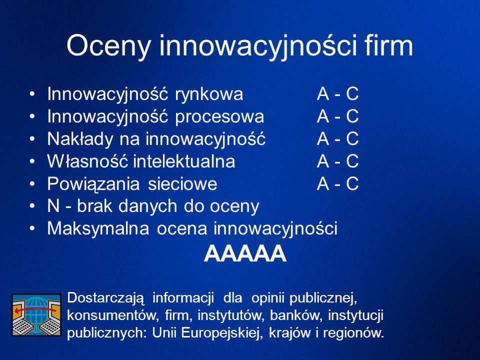 Oceny innowacyjności firm Innowacyjność rynkowa A - C Innowacyjność procesowa A - C Nakłady na innowacyjność A - C Własność intelektualna A - C Powiązania sieciowe A - C N - brak danych do oceny Maksymalna ocena innowacyjności AAAAA Dostarczają informacji dla opinii publicznej, konsumentów, firm, instytutów, banków, instytucji publicznych: Unii Europejskiej, krajów i regionów.