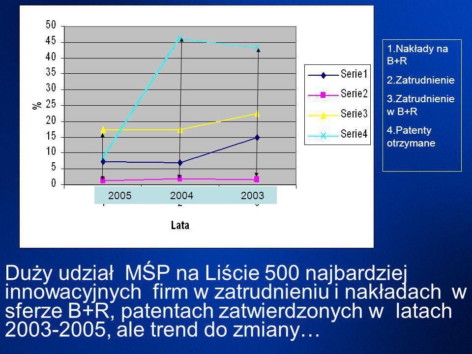 Duży udział MŚP na Liście 500 najbardziej innowacyjnych firm w zatrudnieniu i nakładach w sferze B+R, patentach zatwierdzonych w latach 2003-2005, ale trend do zmiany… 1.Nakłady na B+R 2.Zatrudnienie 3.Zatrudnienie w B+R 4.Patenty otrzymane 2005 20042003