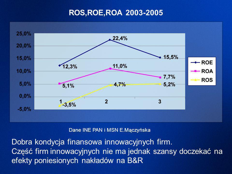 Dobra kondycja finansowa innowacyjnych firm.