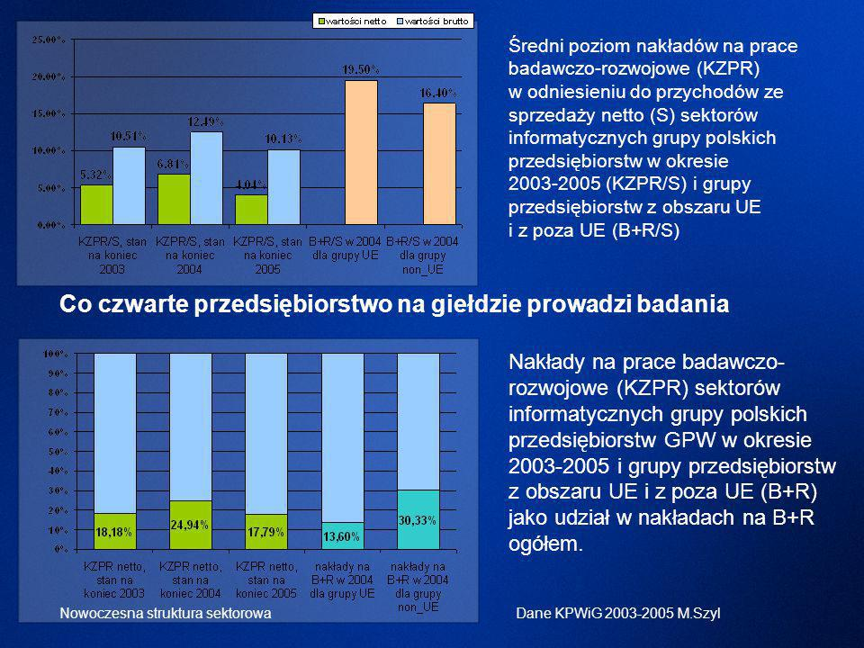 Średni poziom nakładów na prace badawczo-rozwojowe (KZPR) w odniesieniu do przychodów ze sprzedaży netto (S) sektorów informatycznych grupy polskich przedsiębiorstw w okresie 2003-2005 (KZPR/S) i grupy przedsiębiorstw z obszaru UE i z poza UE (B+R/S) Nakłady na prace badawczo- rozwojowe (KZPR) sektorów informatycznych grupy polskich przedsiębiorstw GPW w okresie 2003-2005 i grupy przedsiębiorstw z obszaru UE i z poza UE (B+R) jako udział w nakładach na B+R ogółem.