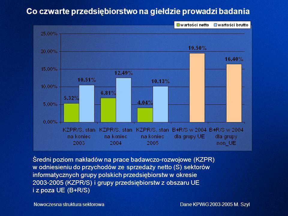 Średni poziom nakładów na prace badawczo-rozwojowe (KZPR) w odniesieniu do przychodów ze sprzedaży netto (S) sektorów informatycznych grupy polskich przedsiębiorstw w okresie 2003-2005 (KZPR/S) i grupy przedsiębiorstw z obszaru UE i z poza UE (B+R/S) Co czwarte przedsiębiorstwo na giełdzie prowadzi badania Dane KPWiG 2003-2005 M.