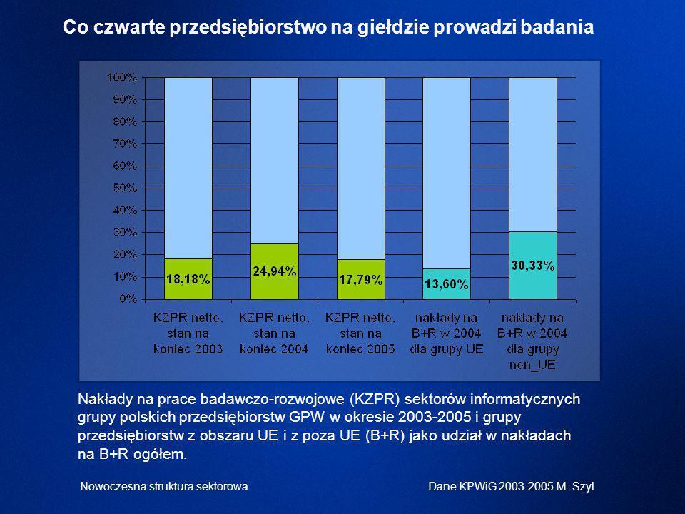 Nakłady na prace badawczo-rozwojowe (KZPR) sektorów informatycznych grupy polskich przedsiębiorstw GPW w okresie 2003-2005 i grupy przedsiębiorstw z obszaru UE i z poza UE (B+R) jako udział w nakładach na B+R ogółem.