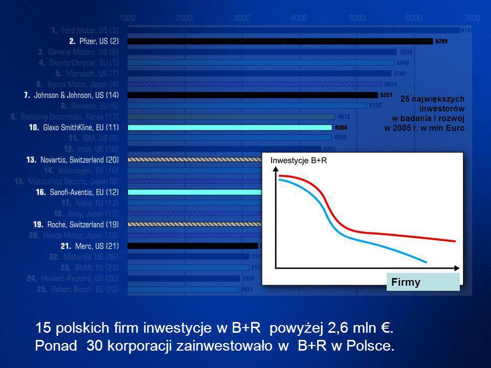 15 polskich firm inwestycje w B+R powyżej 2,6 mln €.
