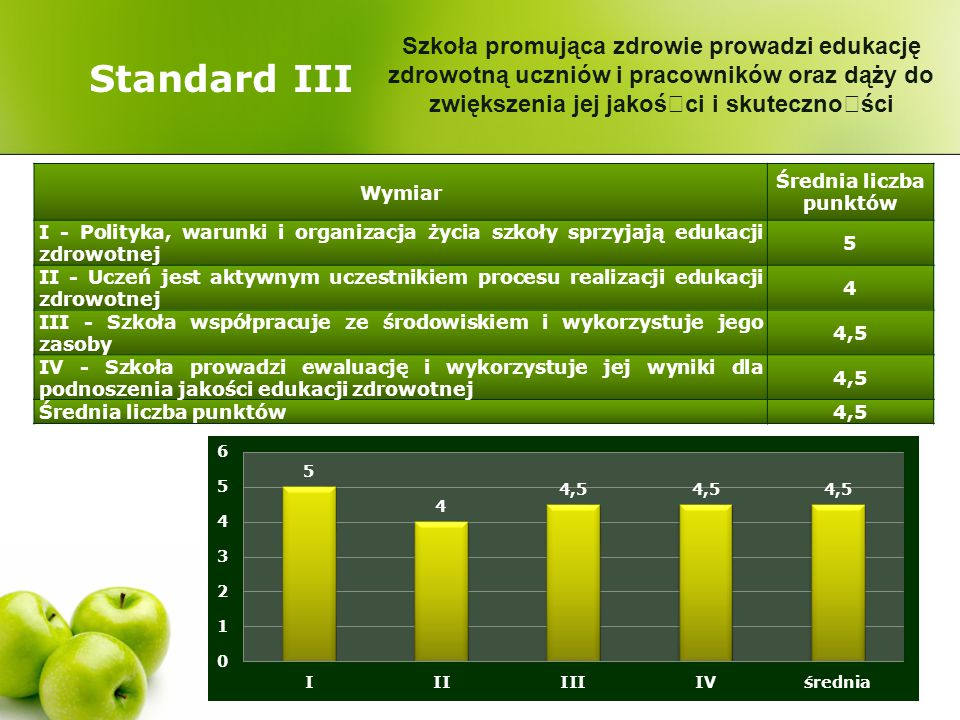 Standard III Wymiar Średnia liczba punktów I - Polityka, warunki i organizacja życia szkoły sprzyjają edukacji zdrowotnej 5 II - Uczeń jest aktywnym u