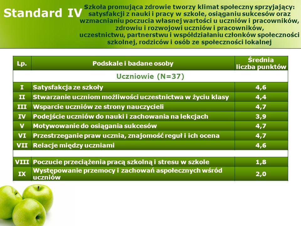 Standard IV Lp.Podskale i badane osoby Średnia liczba punktów Uczniowie (N=37) ISatysfakcja ze szkoły4,6 IIStwarzanie uczniom możliwości uczestnictwa