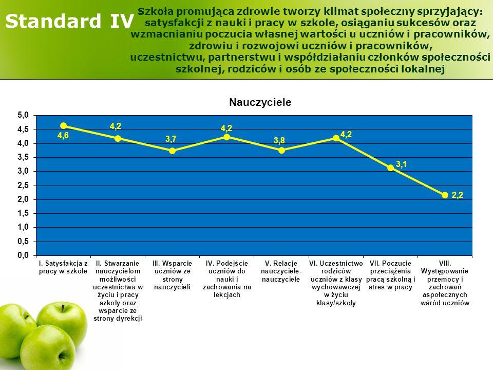 Standard IV Szkoła promująca zdrowie tworzy klimat społeczny sprzyjający: satysfakcji z nauki i pracy w szkole, osiąganiu sukcesów oraz wzmacnianiu po