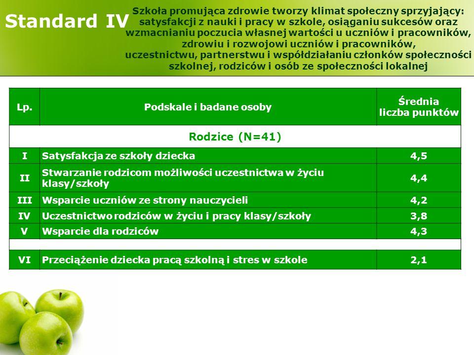 Standard IV Lp.Podskale i badane osoby Średnia liczba punktów Rodzice (N=41) ISatysfakcja ze szkoły dziecka4,5 II Stwarzanie rodzicom możliwości uczes