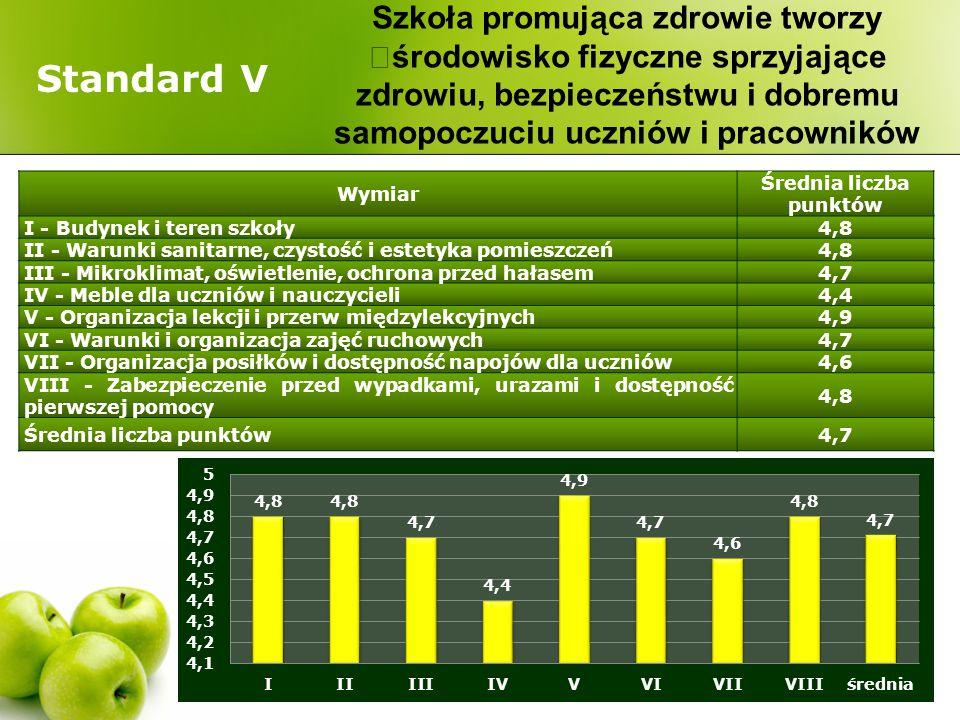 Standard V Wymiar Średnia liczba punktów I - Budynek i teren szkoły4,8 II - Warunki sanitarne, czystość i estetyka pomieszczeń4,8 III - Mikroklimat, o