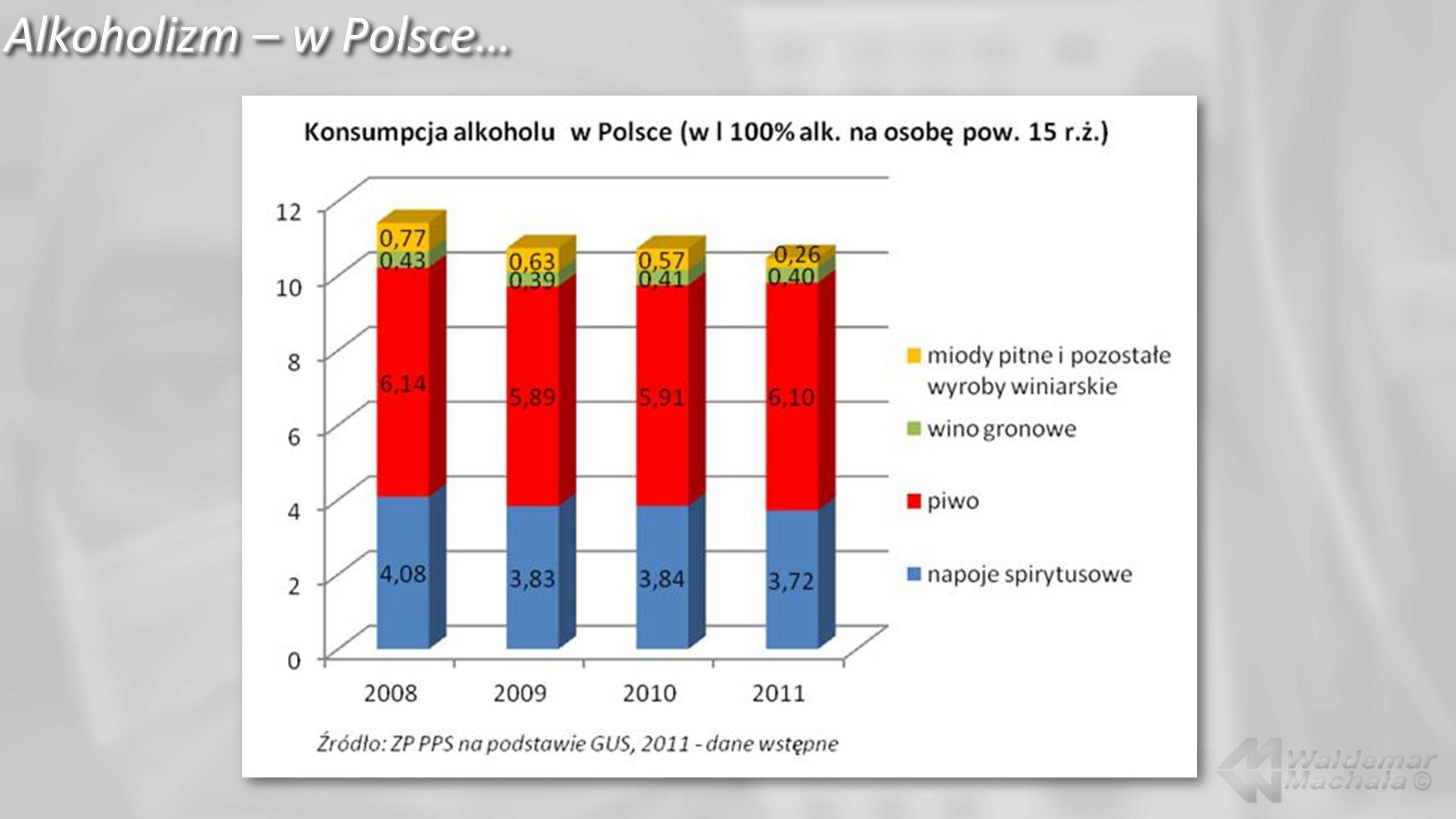 Alkoholizm – w Polsce i w Europie…