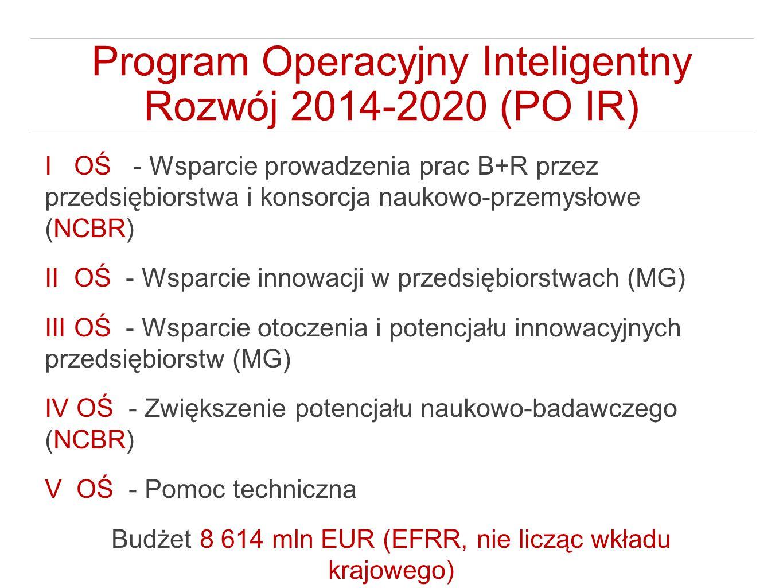 Program Operacyjny Inteligentny Rozwój 2014-2020 (PO IR) I OŚ - Wsparcie prowadzenia prac B+R przez przedsiębiorstwa i konsorcja naukowo-przemysłowe (NCBR) II OŚ - Wsparcie innowacji w przedsiębiorstwach (MG) III OŚ - Wsparcie otoczenia i potencjału innowacyjnych przedsiębiorstw (MG) IV OŚ - Zwiększenie potencjału naukowo-badawczego (NCBR) V OŚ - Pomoc techniczna Budżet 8 614 mln EUR (EFRR, nie licząc wkładu krajowego)