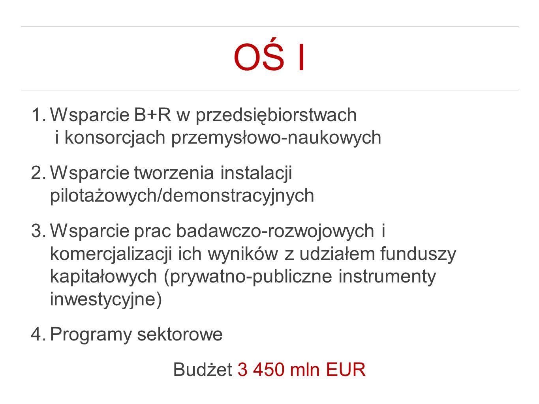 OŚ I 1.Wsparcie B+R w przedsiębiorstwach i konsorcjach przemysłowo-naukowych 2.Wsparcie tworzenia instalacji pilotażowych/demonstracyjnych 3.Wsparcie prac badawczo-rozwojowych i komercjalizacji ich wyników z udziałem funduszy kapitałowych (prywatno-publiczne instrumenty inwestycyjne) 4.Programy sektorowe Budżet 3 450 mln EUR