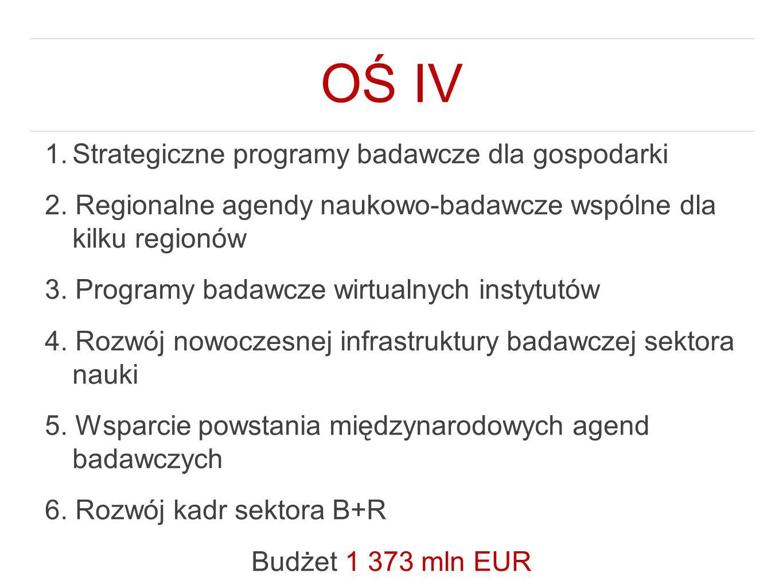 OŚ IV 1.Strategiczne programy badawcze dla gospodarki 2.