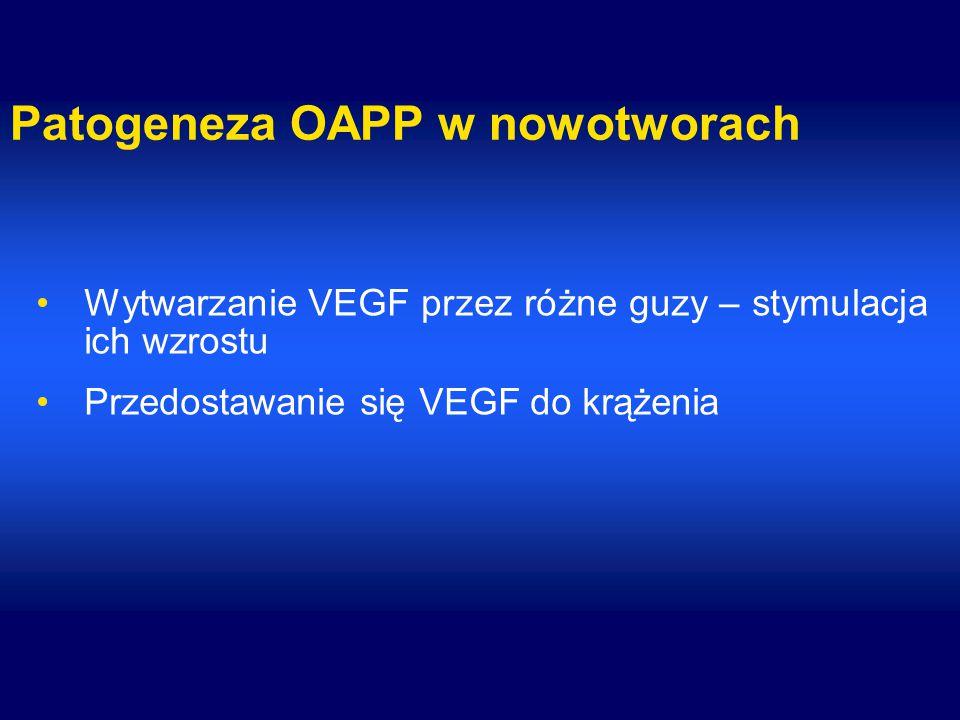 Patogeneza OAPP w nowotworach Wytwarzanie VEGF przez różne guzy – stymulacja ich wzrostu Przedostawanie się VEGF do krążenia
