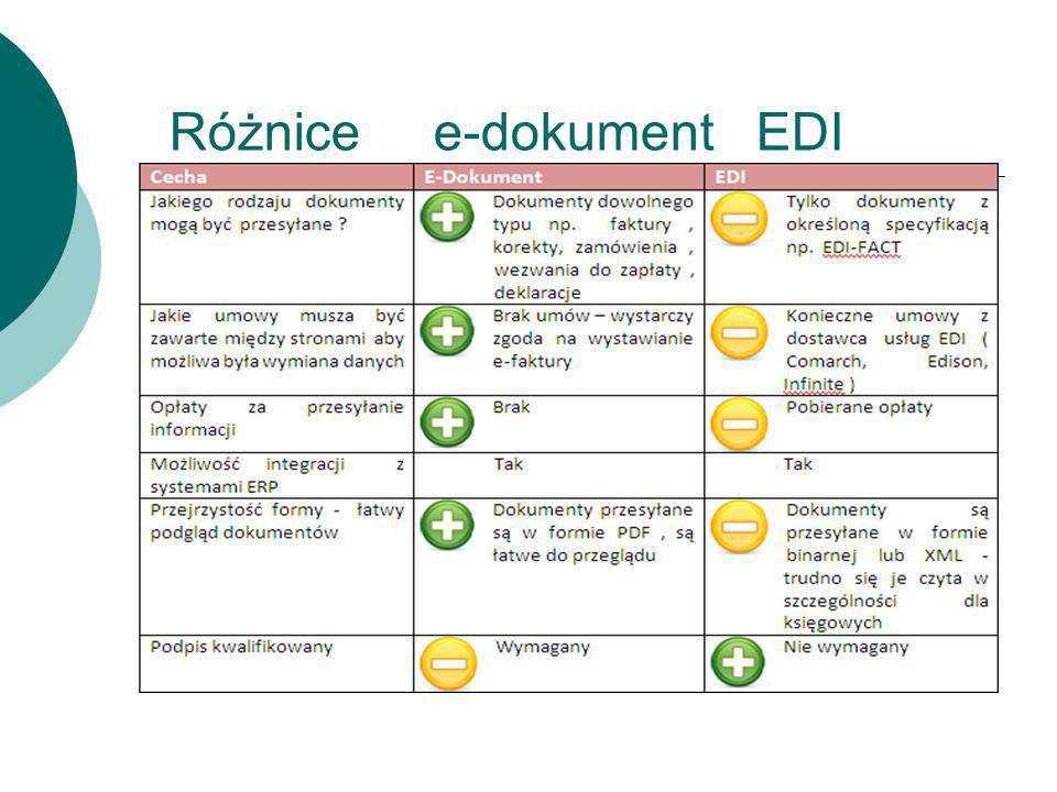 Różnice e-dokument EDI