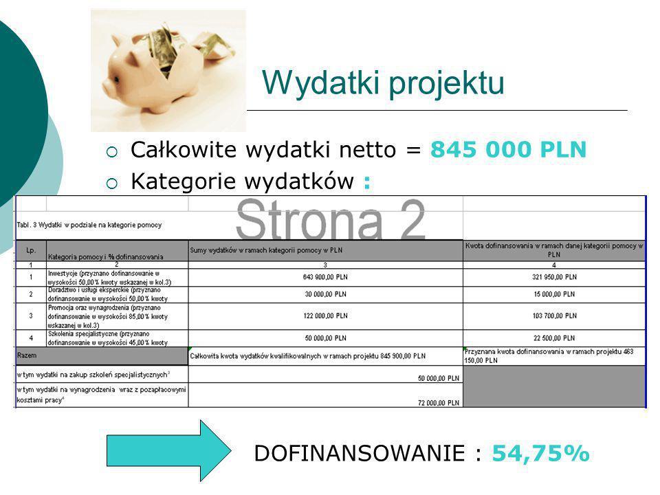 Wydatki projektu  Całkowite wydatki netto = 845 000 PLN  Kategorie wydatków : DOFINANSOWANIE : 54,75%