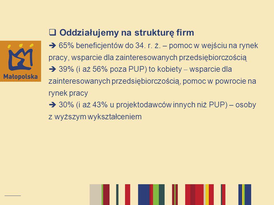  Oddziałujemy na strukturę firm  65% beneficjentów do 34.