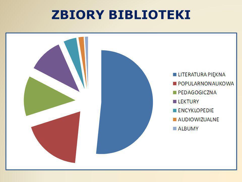 ZBIORY BIBLIOTEKI
