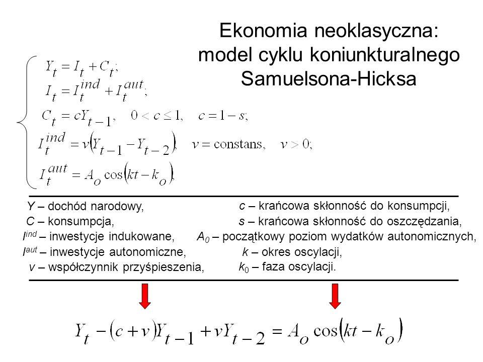 Ekonomia neoklasyczna: model cyklu koniunkturalnego Samuelsona-Hicksa A 0 – początkowy poziom wydatków autonomicznych, Y – dochód narodowy, C – konsumpcja, I ind – inwestycje indukowane, I aut – inwestycje autonomiczne, k 0 – faza oscylacji.