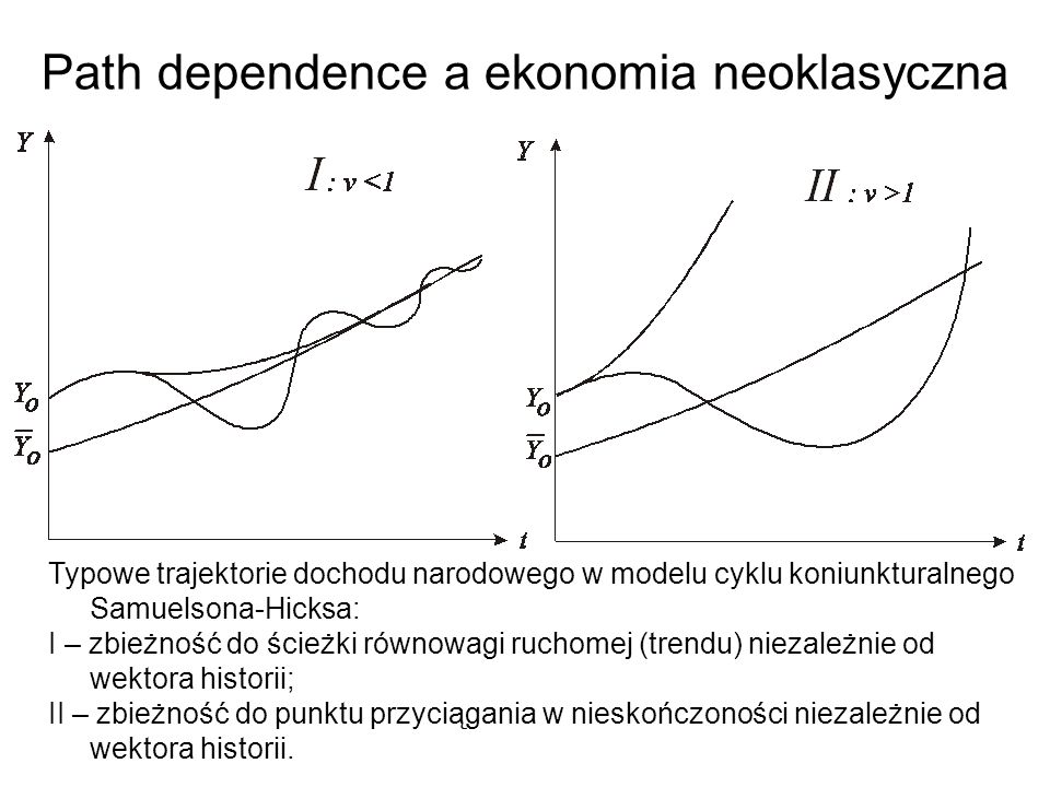 Path dependence a ekonomia neoklasyczna Typowe trajektorie dochodu narodowego w modelu cyklu koniunkturalnego Samuelsona-Hicksa: I – zbieżność do ścieżki równowagi ruchomej (trendu) niezależnie od wektora historii; II – zbieżność do punktu przyciągania w nieskończoności niezależnie od wektora historii.