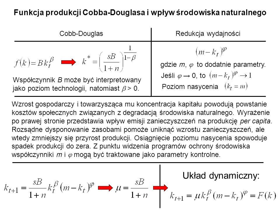 Funkcja produkcji Cobba-Douglasa i wpływ środowiska naturalnego Cobb-DouglasRedukcja wydajności gdzie m,  to dodatnie parametry.