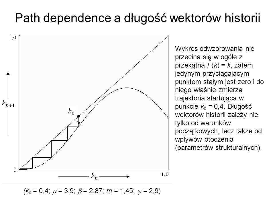 Strong path dependence Koegzystencja dwóch atraktorów zmodyfikowanego modelu Solowa, które są punktami stałymi.