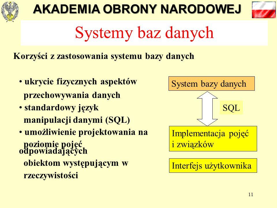 AKADEMIA OBRONY NARODOWEJ 11 Systemy baz danych Korzyści z zastosowania systemu bazy danych ukrycie fizycznych aspektów przechowywania danych standardowy język manipulacji danymi (SQL) umożliwienie projektowania na poziomie pojęć odpowiadających obiektom występującym w rzeczywistości System bazy danych Implementacja pojęć i związków Interfejs użytkownika SQL