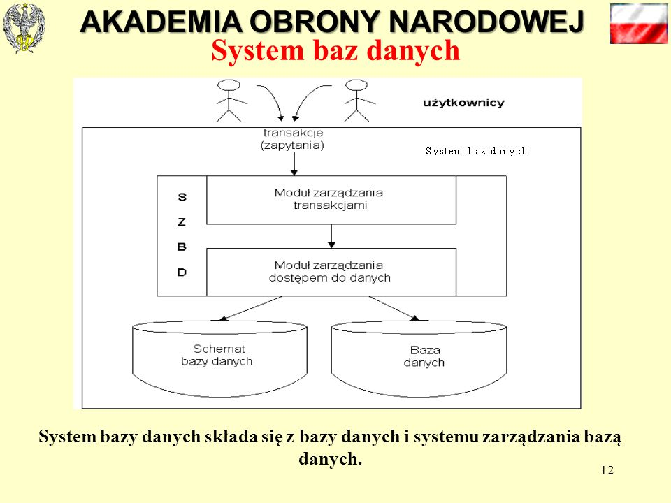 AKADEMIA OBRONY NARODOWEJ 12 System baz danych System bazy danych składa się z bazy danych i systemu zarządzania bazą danych.
