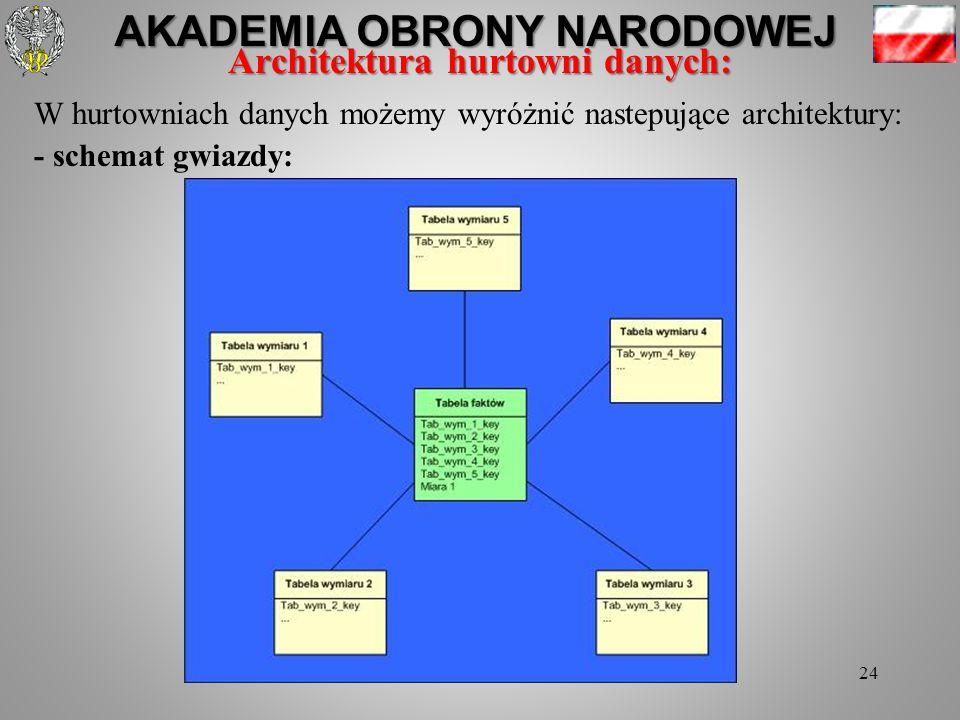 AKADEMIA OBRONY NARODOWEJ 24 Architektura hurtowni danych: W hurtowniach danych możemy wyróżnić nastepujące architektury: - schemat gwiazdy: