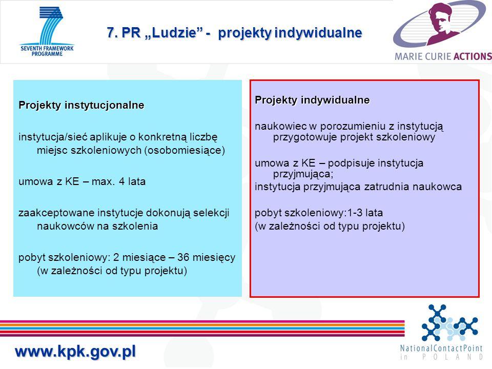 """7. PR """"Ludzie"""" - projekty indywidualne www.kpk.gov.pl Projekty instytucjonalne instytucja/sieć aplikuje o konkretną liczbę miejsc szkoleniowych (osobo"""