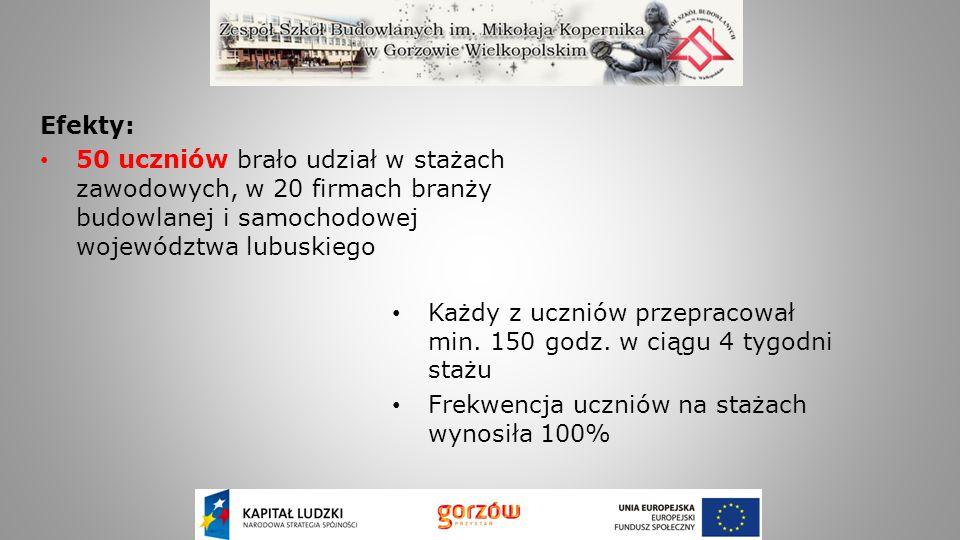 Efekty: 50 uczniów brało udział w stażach zawodowych, w 20 firmach branży budowlanej i samochodowej województwa lubuskiego Każdy z uczniów przepracowa