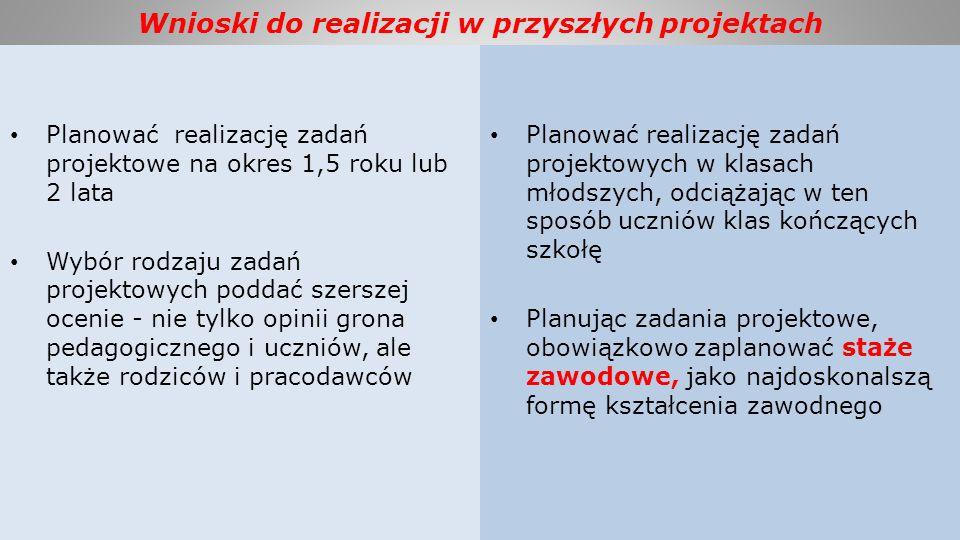 Wnioski do realizacji w przyszłych projektach Planować realizację zadań projektowe na okres 1,5 roku lub 2 lata Wybór rodzaju zadań projektowych podda
