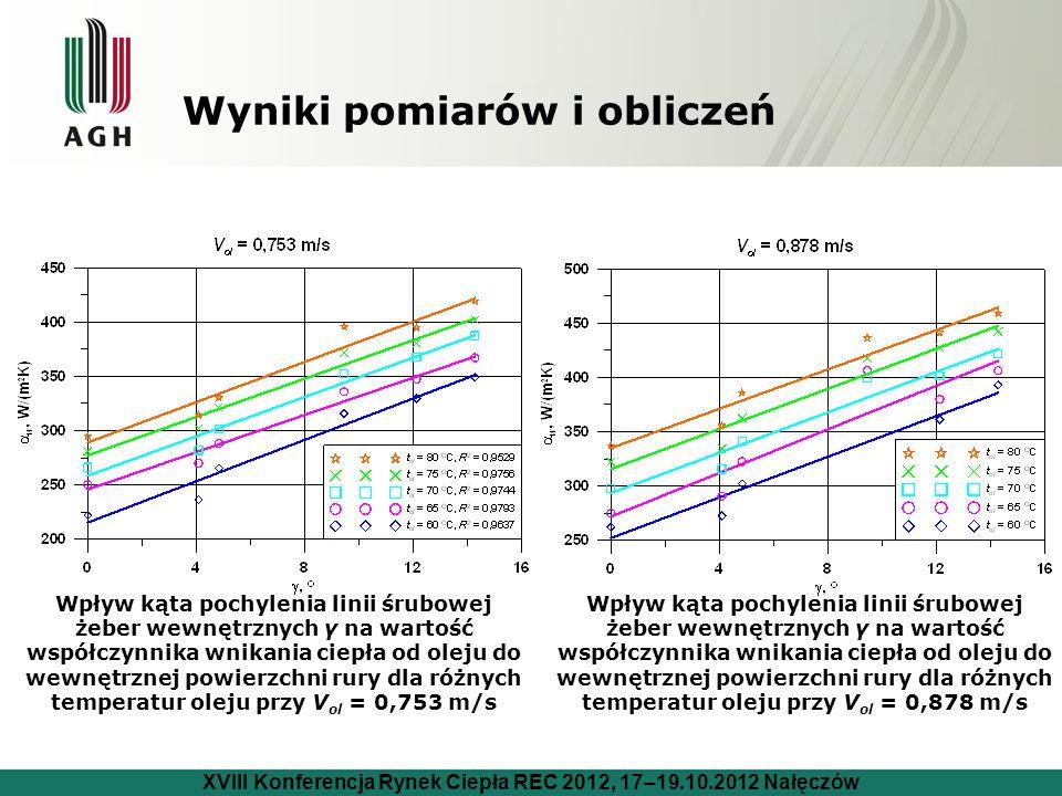 Wyniki pomiarów i obliczeń Wpływ kąta pochylenia linii śrubowej żeber wewnętrznych γ na wartość współczynnika wnikania ciepła od oleju do wewnętrznej powierzchni rury dla różnych temperatur oleju przy V ol = 0,753 m/s Wpływ kąta pochylenia linii śrubowej żeber wewnętrznych γ na wartość współczynnika wnikania ciepła od oleju do wewnętrznej powierzchni rury dla różnych temperatur oleju przy V ol = 0,878 m/s XVIII Konferencja Rynek Ciepła REC 2012, 17–19.10.2012 Nałęczów