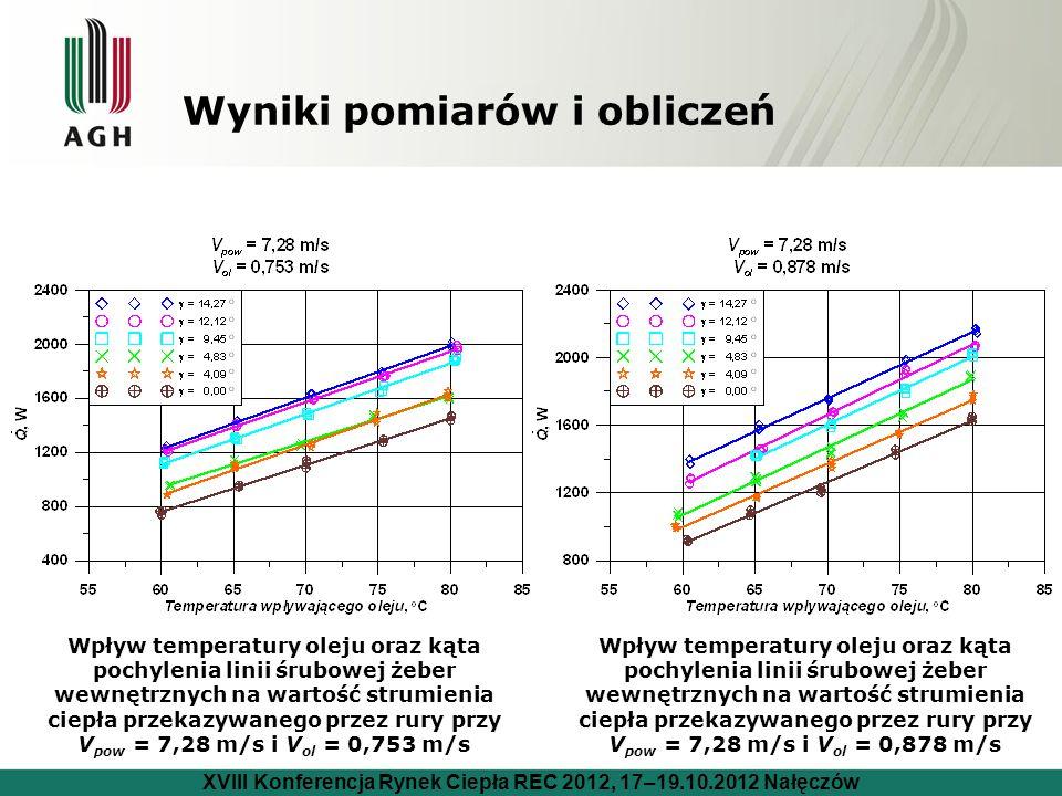 Wyniki pomiarów i obliczeń Wpływ temperatury oleju oraz kąta pochylenia linii śrubowej żeber wewnętrznych na wartość strumienia ciepła przekazywanego przez rury przy V pow = 7,28 m/s i V ol = 0,753 m/s Wpływ temperatury oleju oraz kąta pochylenia linii śrubowej żeber wewnętrznych na wartość strumienia ciepła przekazywanego przez rury przy V pow = 7,28 m/s i V ol = 0,878 m/s XVIII Konferencja Rynek Ciepła REC 2012, 17–19.10.2012 Nałęczów