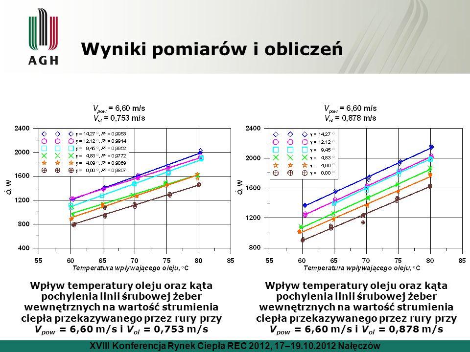 Wyniki pomiarów i obliczeń Wpływ temperatury oleju oraz kąta pochylenia linii śrubowej żeber wewnętrznych na wartość strumienia ciepła przekazywanego przez rury przy V pow = 6,60 m/s i V ol = 0,753 m/s Wpływ temperatury oleju oraz kąta pochylenia linii śrubowej żeber wewnętrznych na wartość strumienia ciepła przekazywanego przez rury przy V pow = 6,60 m/s i V ol = 0,878 m/s XVIII Konferencja Rynek Ciepła REC 2012, 17–19.10.2012 Nałęczów