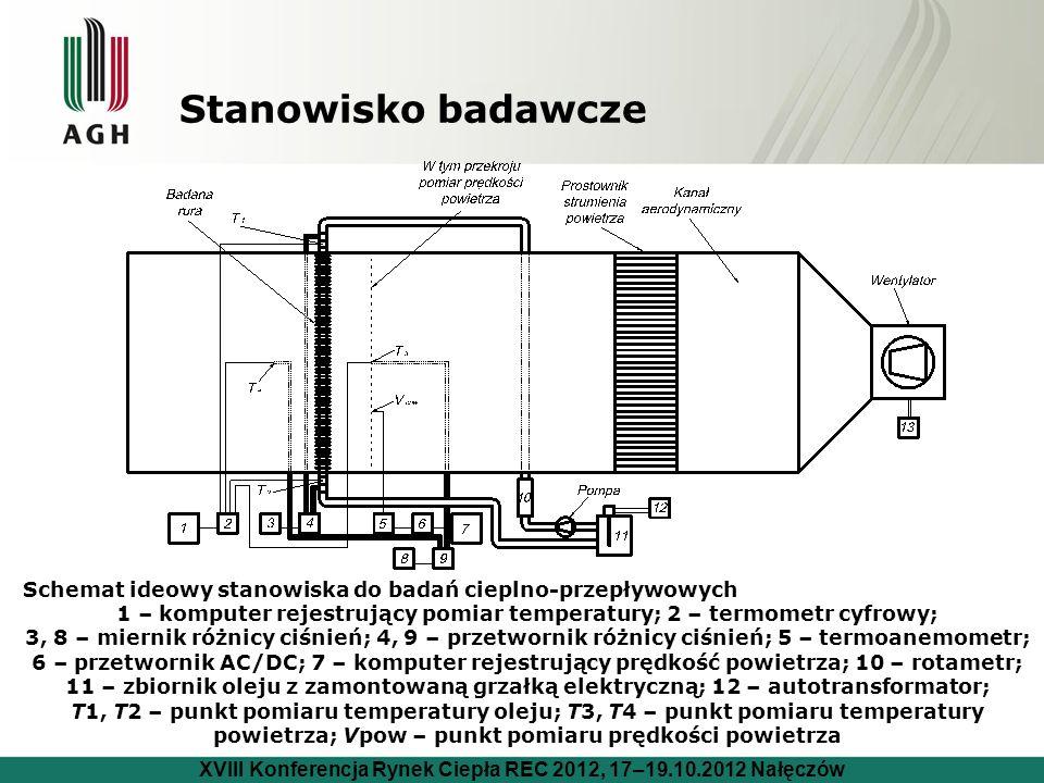 Stanowisko badawcze Schemat ideowy stanowiska do badań cieplno-przepływowych 1 – komputer rejestrujący pomiar temperatury; 2 – termometr cyfrowy; 3, 8 – miernik różnicy ciśnień; 4, 9 – przetwornik różnicy ciśnień; 5 – termoanemometr; 6 – przetwornik AC/DC; 7 – komputer rejestrujący prędkość powietrza; 10 – rotametr; 11 – zbiornik oleju z zamontowaną grzałką elektryczną; 12 – autotransformator; T1, T2 – punkt pomiaru temperatury oleju; T3, T4 – punkt pomiaru temperatury powietrza; Vpow – punkt pomiaru prędkości powietrza XVIII Konferencja Rynek Ciepła REC 2012, 17–19.10.2012 Nałęczów