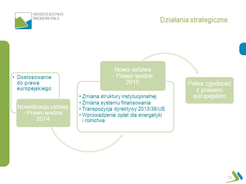 Działania strategiczne 11 Dostosowanie do prawa europejskiego Nowelizacja ustawy - Prawo wodne 2014 Zmiana struktury instytucjonalnej Zmiana systemu f