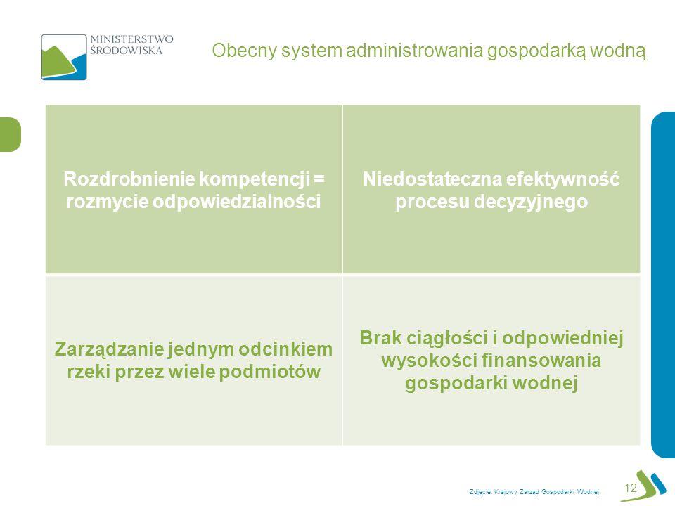 12 Obecny system administrowania gospodarką wodną Zdjęcie: Krajowy Zarząd Gospodarki Wodnej Rozdrobnienie kompetencji = rozmycie odpowiedzialności Nie