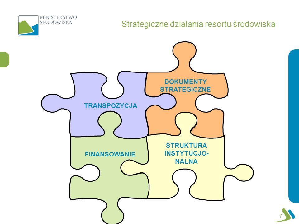 DOKUMENTY STRATEGICZNE STRUKTURA INSTYTUCJO- NALNA FINANSOWANIE TRANSPOZYCJA Strategiczne działania resortu środowiska 7