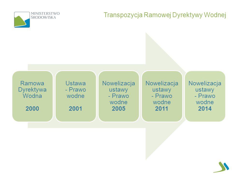 Transpozycja Ramowej Dyrektywy Wodnej Ramowa Dyrektywa Wodna 2000 Ustawa - Prawo wodne 2001 Nowelizacja ustawy - Prawo wodne 2005 Nowelizacja ustawy -