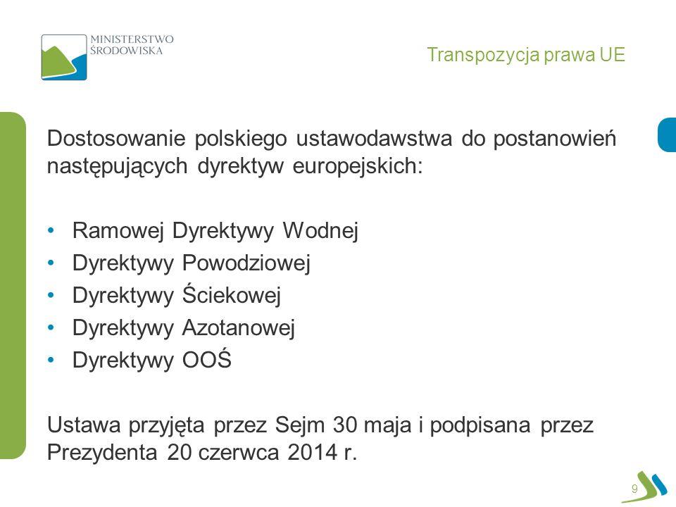 Transpozycja prawa UE Dostosowanie polskiego ustawodawstwa do postanowień następujących dyrektyw europejskich: Ramowej Dyrektywy Wodnej Dyrektywy Powo
