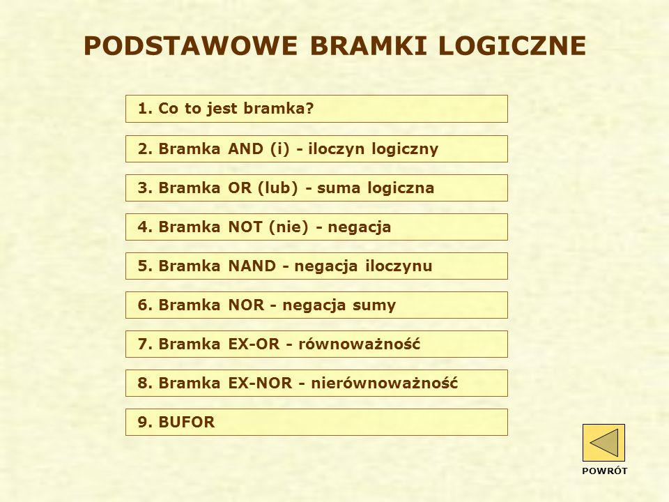 2. Bramka AND (i) - iloczyn logiczny 3. Bramka OR (lub) - suma logiczna 4. Bramka NOT (nie) - negacja 5. Bramka NAND - negacja iloczynu 6. Bramka NOR