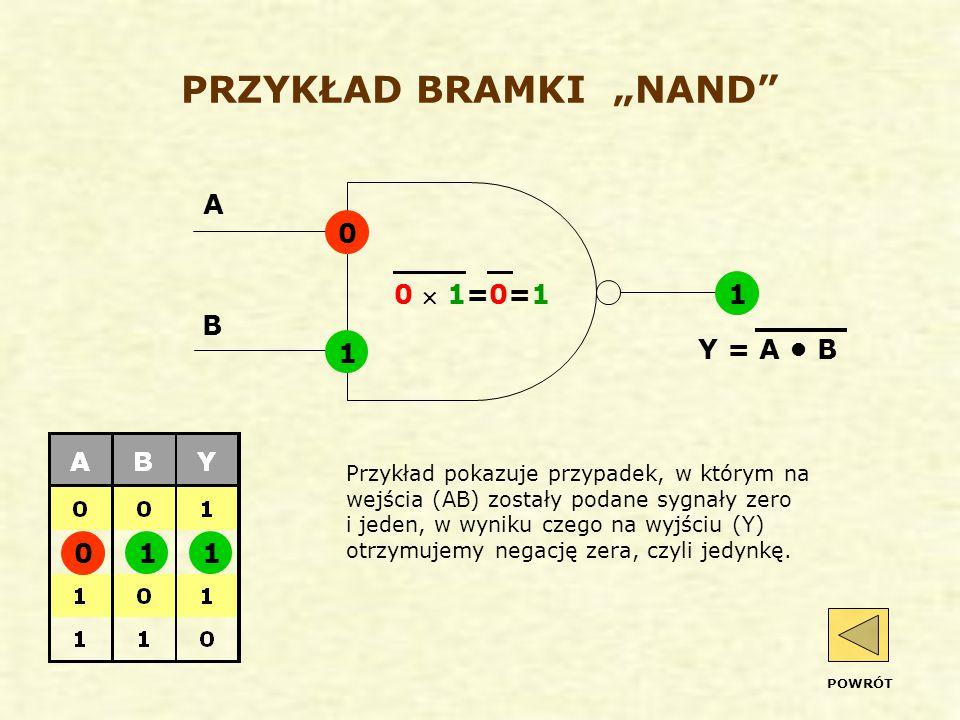 """PRZYKŁAD BRAMKI """"NAND Przykład pokazuje przypadek, w którym na wejścia (AB) zostały podane sygnały zero i jeden, w wyniku czego na wyjściu (Y) otrzymujemy negację zera, czyli jedynkę."""