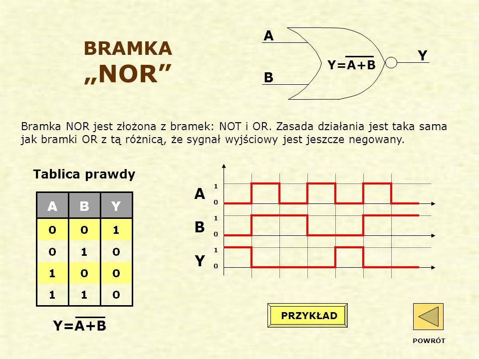 """BRAMKA """"NOR Bramka NOR jest złożona z bramek: NOT i OR."""